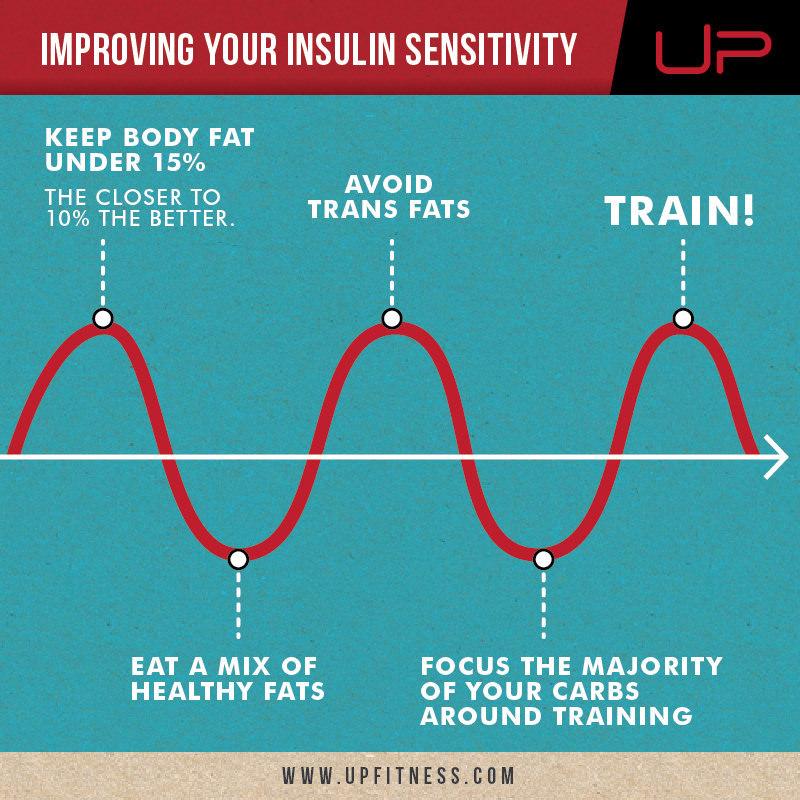 Insulin sensitivity