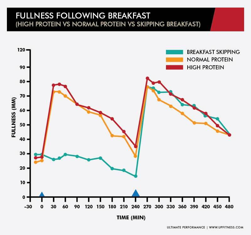 Breakfast graph