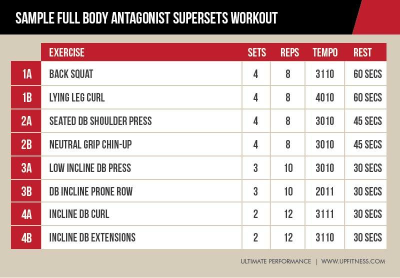 Why Antagonist Supersets Might Be the Most Time-Efficient ...
