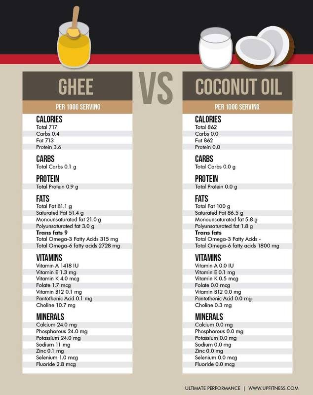 how to get ghee into diet