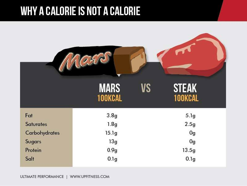 Mars bar vs steak calories
