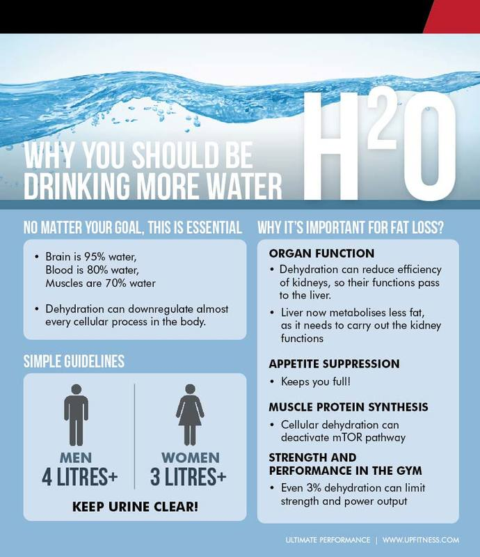 Water intake - weight loss guide for Ramadan