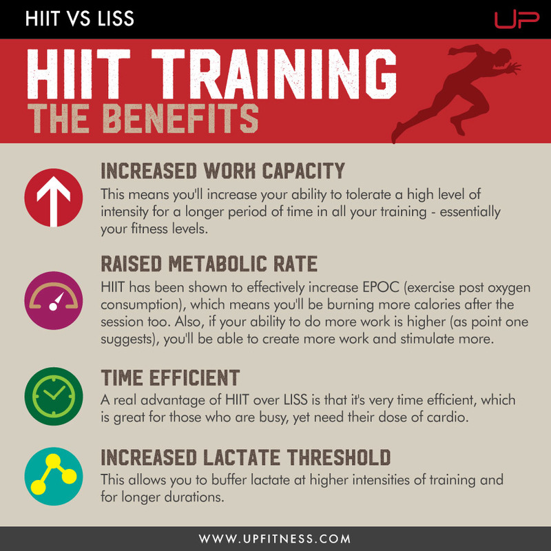 The benefits of High Intensity Interval Training