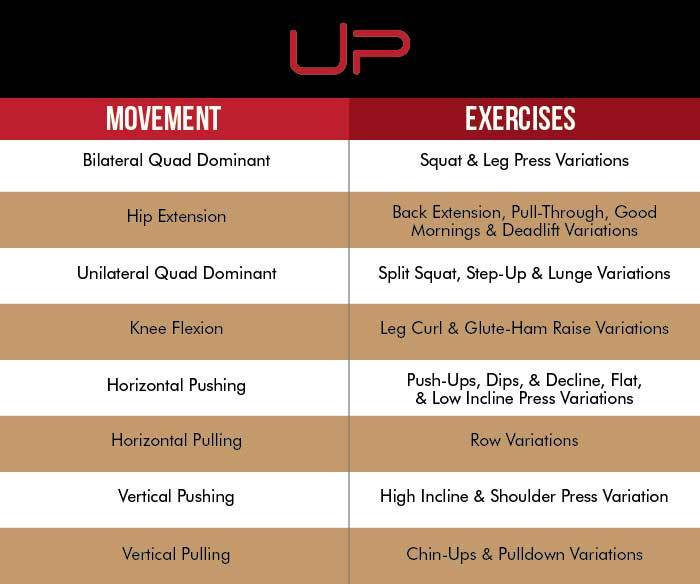 Movements and exercises