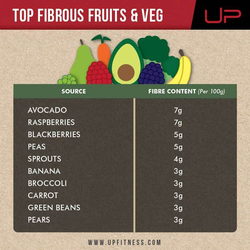 Fibre fruit and veg