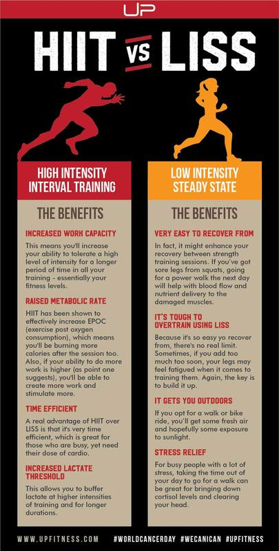 High intensity interval training and low intensity steady state cardio