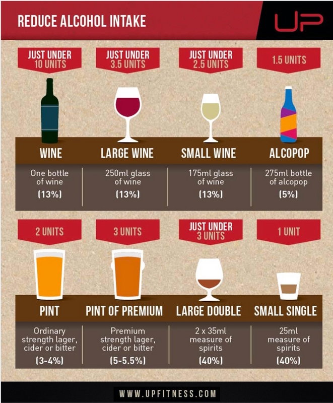 Reduce alcohol intake infographic